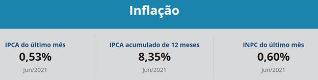 Inflação (reabertura econômica)