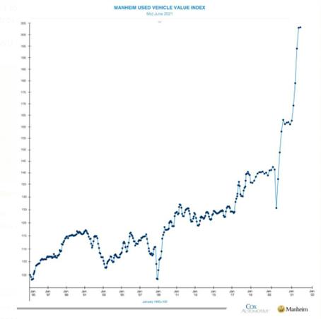 Gráfico: elevação no preço de automóveis (reabertura econômica)