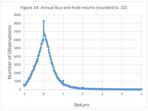 Gráfico de ganho com investimentos individuais em ações (análise de ações)