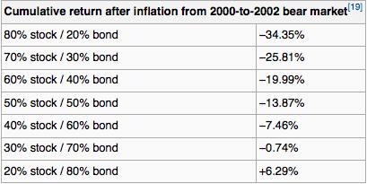 Comparação de rentabilidade de ativos de renda fixa x renda variável (alocação de ativos).