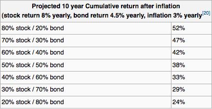 Alocação de ativos: comparação de rentabilidade de renda fixa X renda variável em longo prazo.