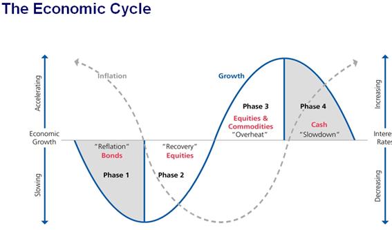 Ciclo Econômico (alocação de ativos)
