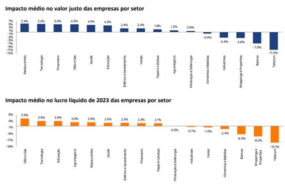 Gráfico do impacto da reforma tributária no valor das empresas por setor (segundo semestre de 2021)