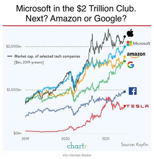 Gráfico de empresas no valor de U$2 trilhões