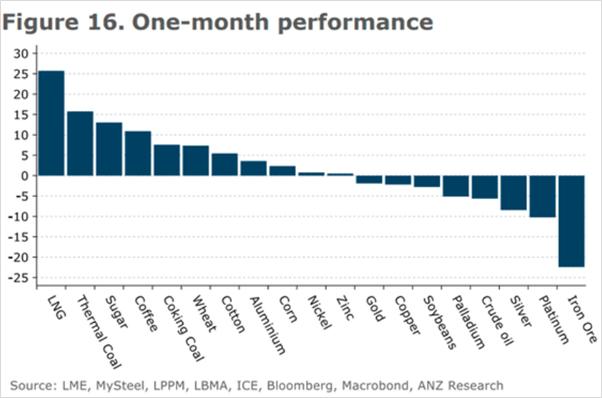 Gráfico preço das commodities (Brasil barato)