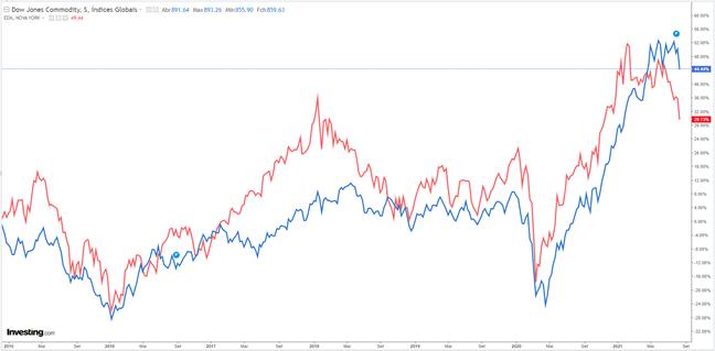 Gráfico investimento longo prazo (Brasil barato)