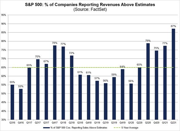 Balanço empresas americanas
