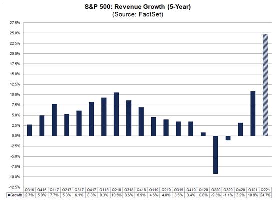 Gráfico de crescimento das empresas americanas