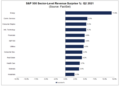 Gráfico crescimento dos setores (empresas americanas)