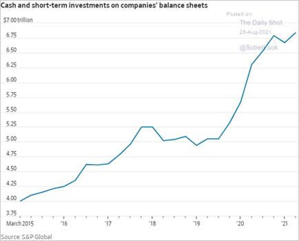 Nível de caixa e ativos líquidos (empresas americanas)
