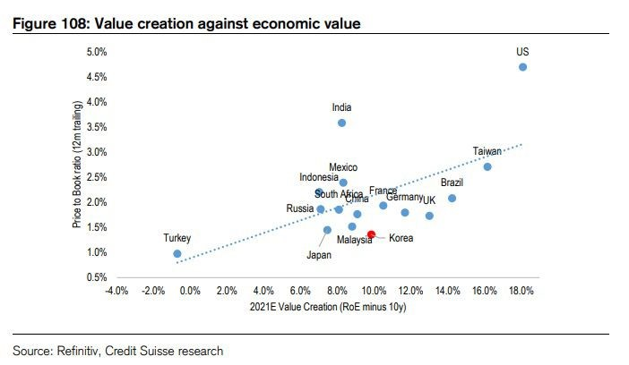 Expectativas entre criação de valor das empresas e seu valor econômico (ibovespa)