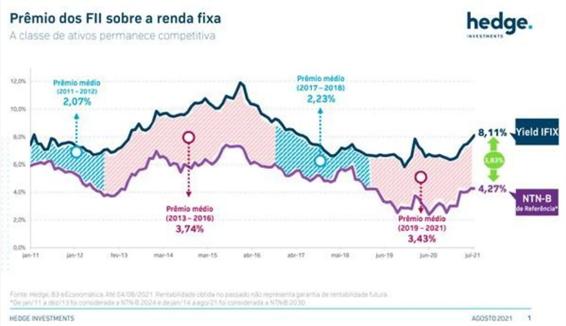 Prêmios dos FIIs sobre a Renda Fixa (fundos imobiliários)