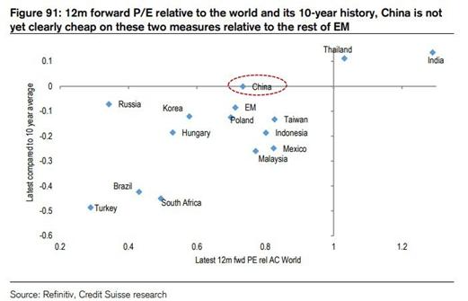 Expectativas em relação aos países emergentes e seu P/L projetado. (Ibovespa)