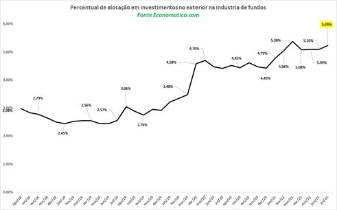 Percentual de alocação em investimentos no exterior (mercado internacional)