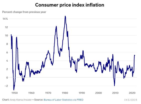Gráfico de inflação do índice de preços ao consumidor (estagflação)