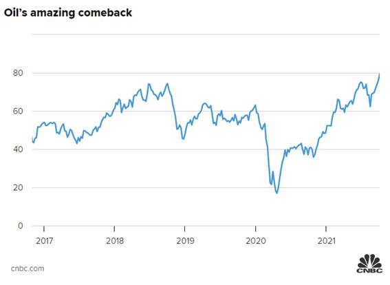 Gráfico: aumento do petróleo (estagflação)