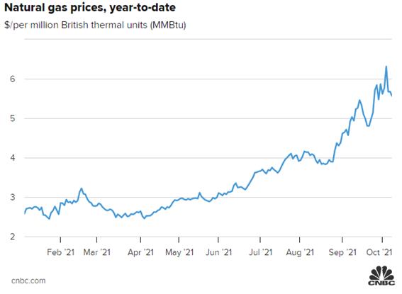 preço do gás natural (estagflação)